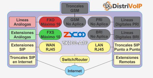 Estructura ZX100-A16
