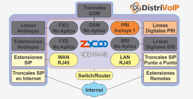 Estructura ZX100-E1