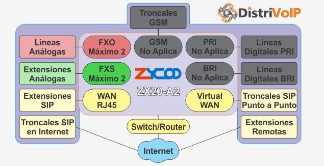 Estructura ZX20