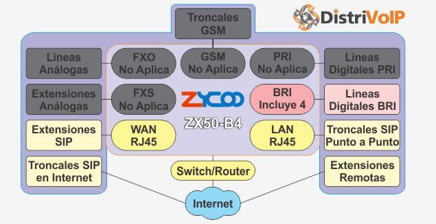 Estructura ZX50-B4