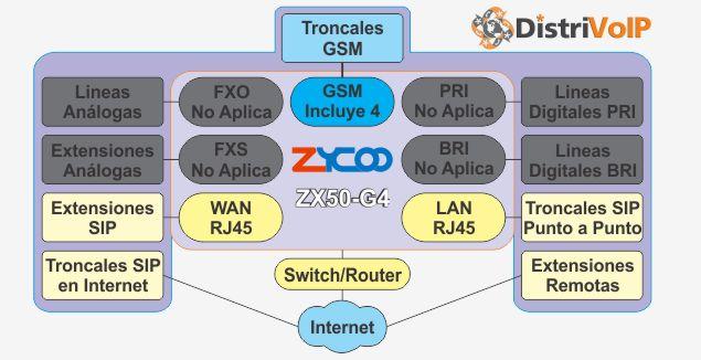 Estructura ZX50-G4