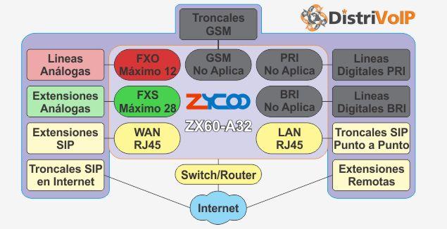 Estructura ZX60-A32